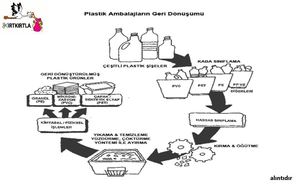 Plastik Ambalajlar Geri Dönüşüm Kirtkirtla